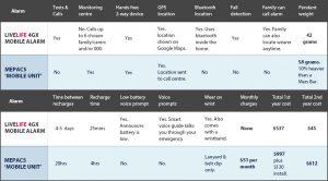 mepacs live life alarms comparison table